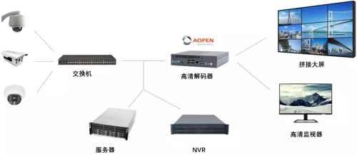 【安博会倒计时】AOPEN助力军区哨位信息化建设