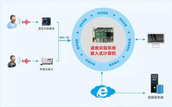 """产品案例 华北工控如何通过""""交互技术升级""""助力人工智能"""
