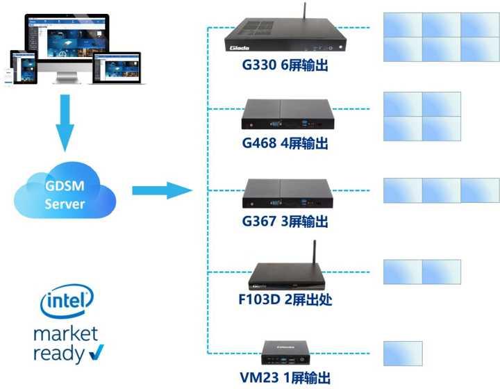 杰和科技GDSM 双屏Fanless媒体播放器F103D