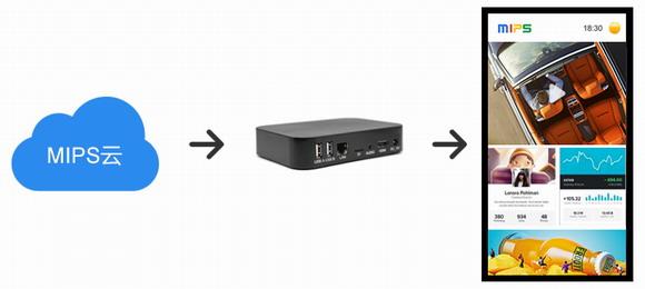 小机身大能量,Mbox-40A四核云信息发布盒让电视机/显示屏/拼接屏等秒变广告机,让收益最大化!