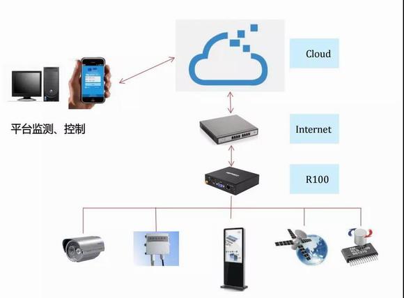 杰和RTU远程终端控制系统方案