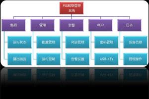 PIS系统网络管理软件