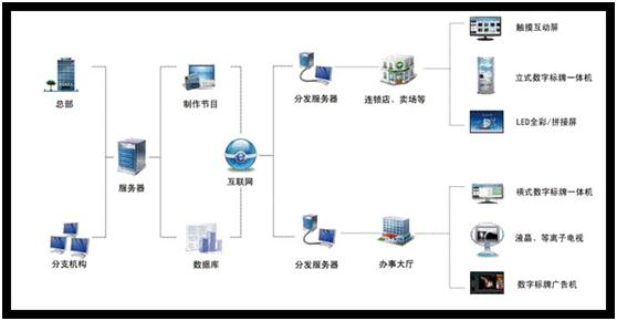 GTV数字标牌发布管理系统(企业版)
